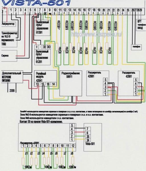 """Основные возможности и достоинства панели  """"Vista-501 """": 1)подключение до 86 зон; 2)возможность создания до 8 разделов..."""